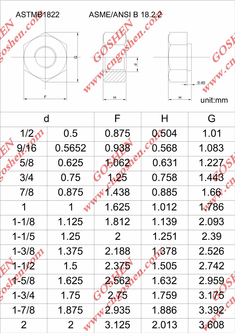 ASTM B 1822  ASME.ANSI B 18.2.2.jpg